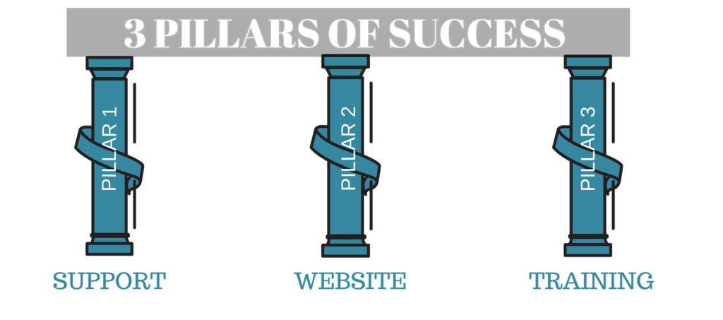 pillars of success image