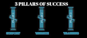 pillars of success image